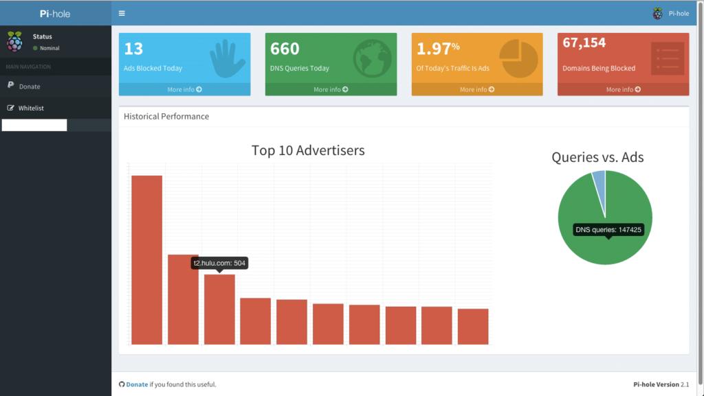 Pi Hole houdt uitgebreide statistieken bij van het aantal geblokkeerde reclames en advertenties.